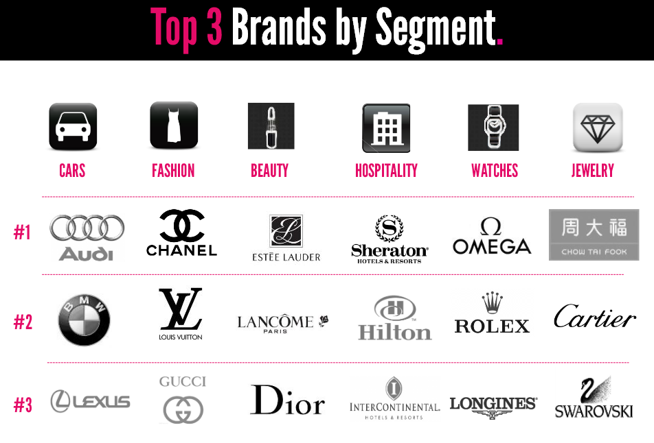 top3bysegment_World_Luxury_Index_China_2013_by_Digital_Luxury_Group.pdf - 2013-11-14_16.44.15