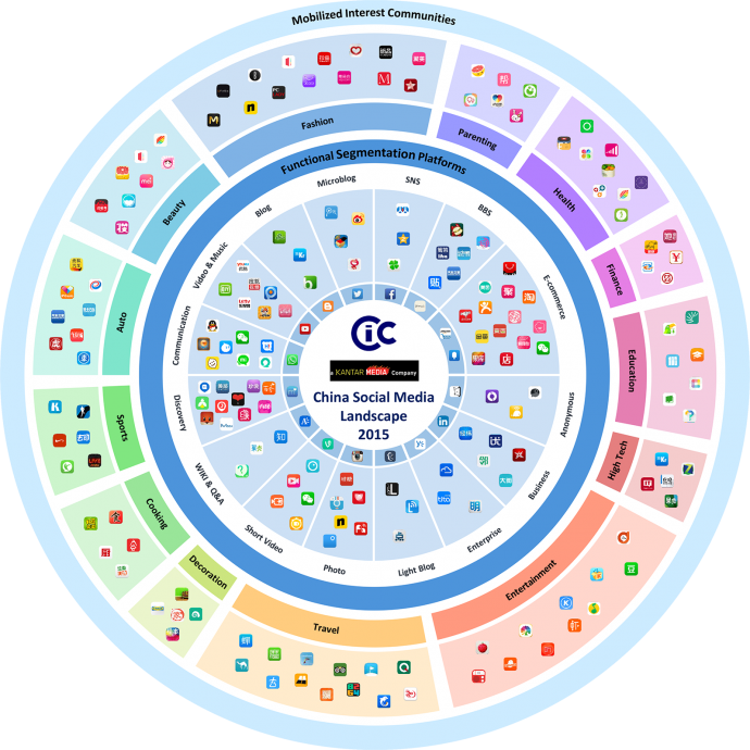 cic_china social media landscape 2015